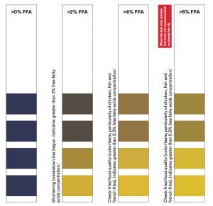 Sản phẩm que kiểm tra chất lượng dầu 3MTM 1004 & 1005